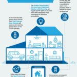 How to use Technology to Keep your Home Safe and Secure this Summer